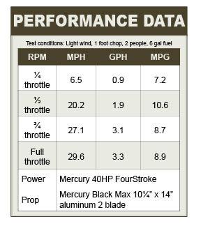Frontier Series performance data