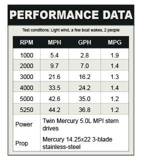 Bayliner 335 performance data