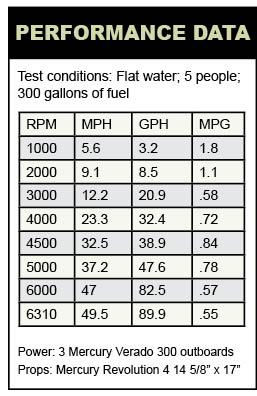 Boston Whaler 345 Conquest performance data