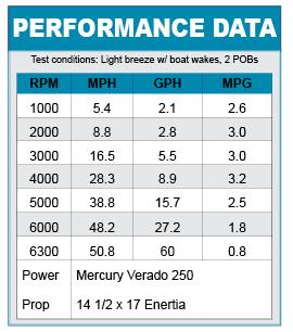 Boston Whaler 320 Outrage performance data