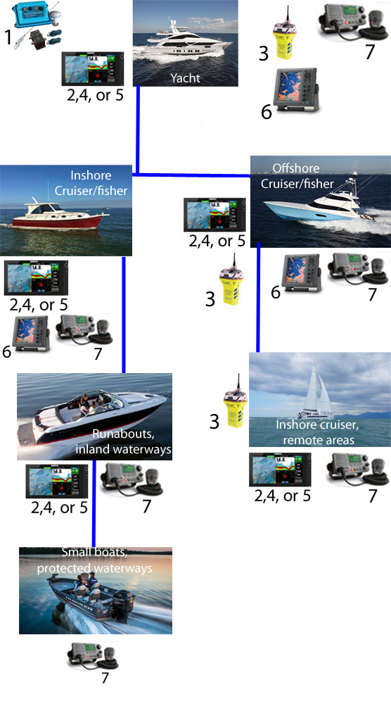 Yachts get the works. Offshore cruisers and fishing boats will benefit from a comprehensive electronics suite, but AIS is optional. Inshore cruisers and fishing boats can drop the EPIRB from the list, too, though we note that it never hurts to have an emergency signaling device onboard any boat. Inshore cruisers who go to remote areas which may be out of VHF range, however, need to consider that emergency device a must-have. Small boats used in inland waterways and small bays really only need basic navigational electronics, and a VHF. And small boats used in protected, enclosed waterways shouldn't need more than a VHF radio.