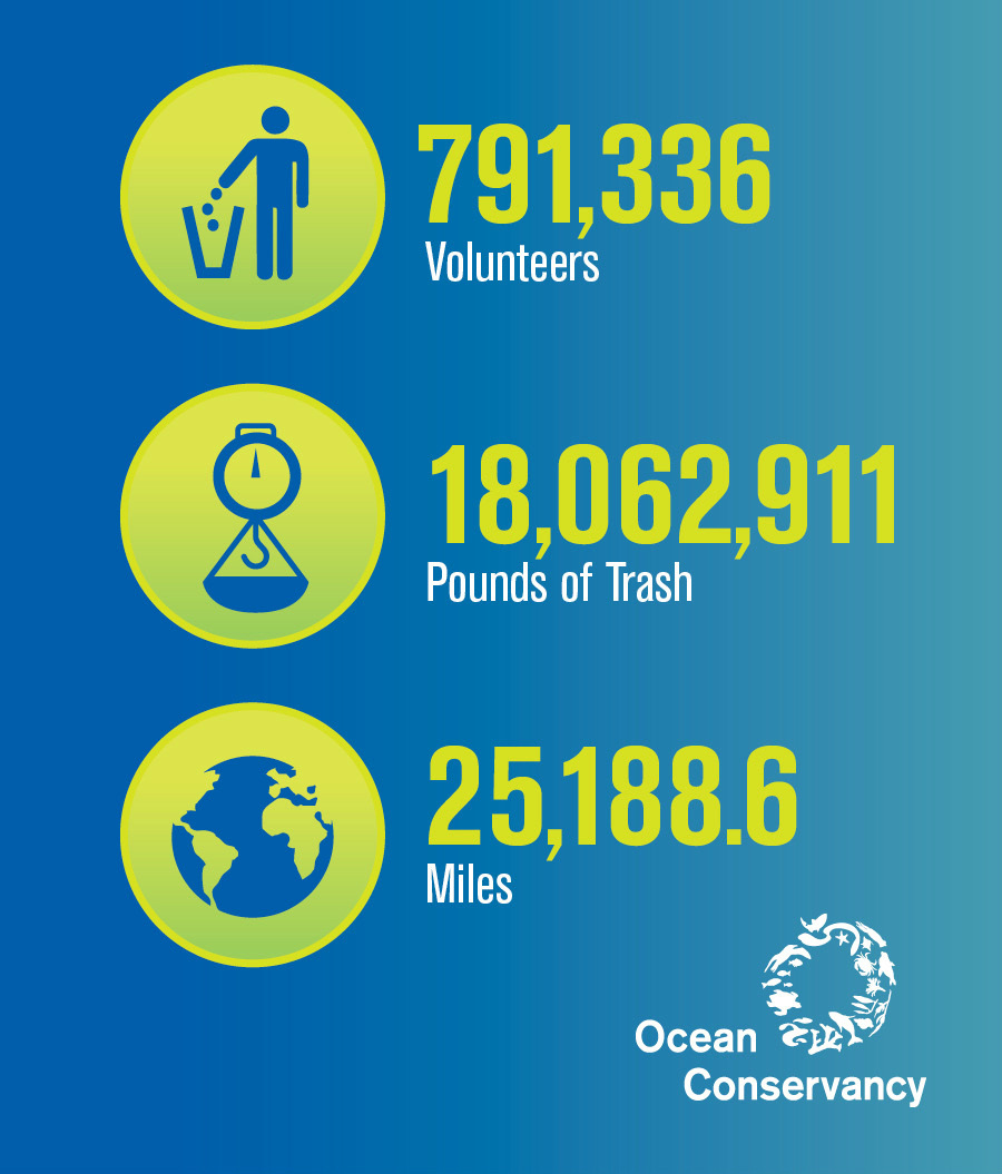 The International Coastal Cleanup, run by The Ocean Conservancy, is a mammoth annual effort that attracted almost 800,000 volunteers last year.