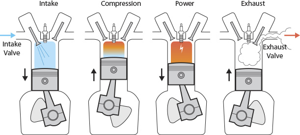 "This illustration shows the sequence in what's referred to as the ""four-stroke cycle"" in a gasoline engine.  In a diesel four-stroke cycle, the spark plug is replaced with a high-pressure fuel injector that sprays atomized fuel into the cylinder at a specified time just between the compression and the power stroke."