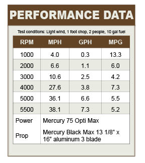 Lowe 2012 Stinger 175 performance data
