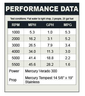 Platinum series performance data