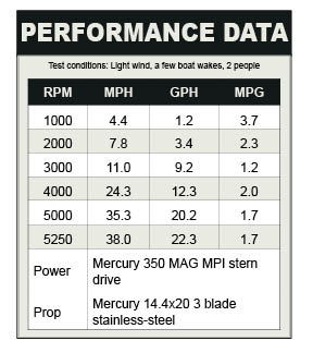 Bayliner 285 Performance data