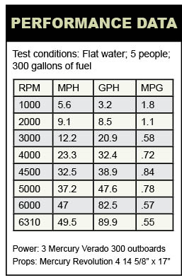 Boston Whaler 345 Conquest performance data