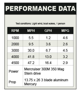 Bayliner 217 SD Performance data