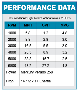 Boston Whaler 230 Dauntless performance data