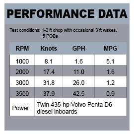 Hunt Harrier 36 Shaft performance data