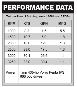 Hunt 44 performance data