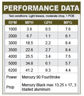 Crestliner 1860 Retriever CC performance data