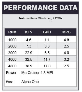 Bayliner 215 DB performance data