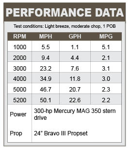 Cruisers Sport Series 278 performance data