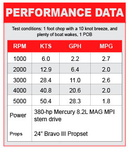 Cruisers Sport Series 298 performance data
