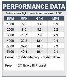 Cruisers Sport Series 238 Performance Data