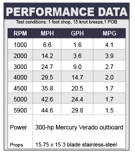 Cypress Cay Cayman 250 performance data