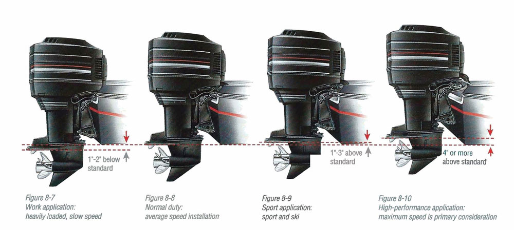 The Outboard Expert Boost Speed With Outboard Engine